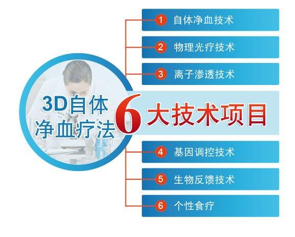 3D自体免疫疗法六大技术项目